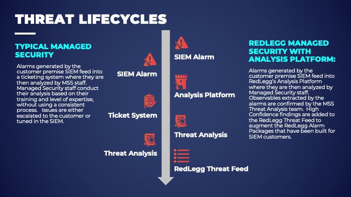 Analysis Platform - Threat Lifecycle