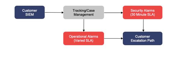 Phase-1-Operational-Alarm-Suppression