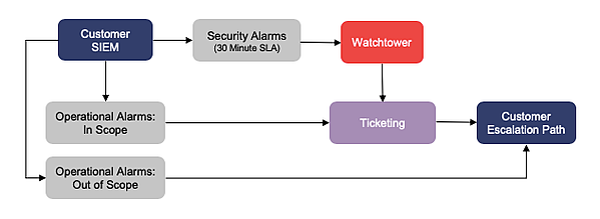 Phase-5-Remove-Duplicate-Security-Alias-1