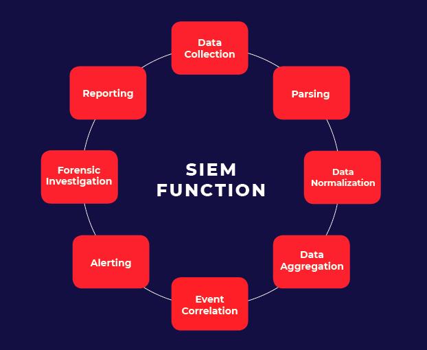 SIEM-Function-Revised