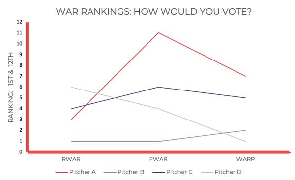 war-graph